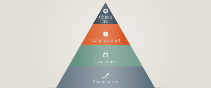 Gateway Bank Positive Pay - 4 Layers of Validation